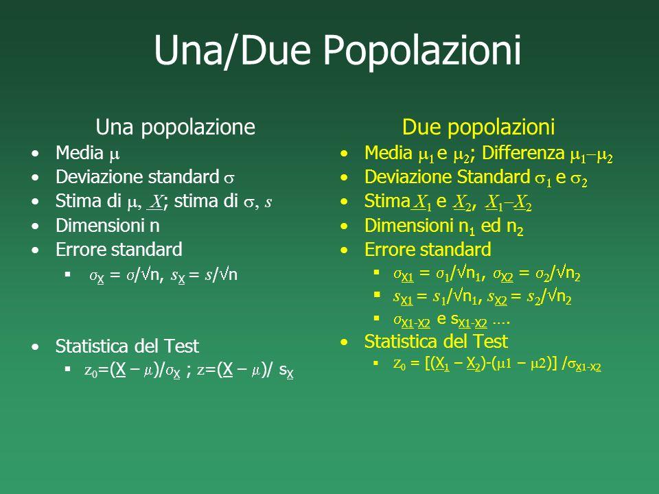 Una/Due Popolazioni Una popolazione Media Deviazione standard Stima di X ; stima di s Dimensioni n Errore standard X = / n, s X = s / n Statistica del