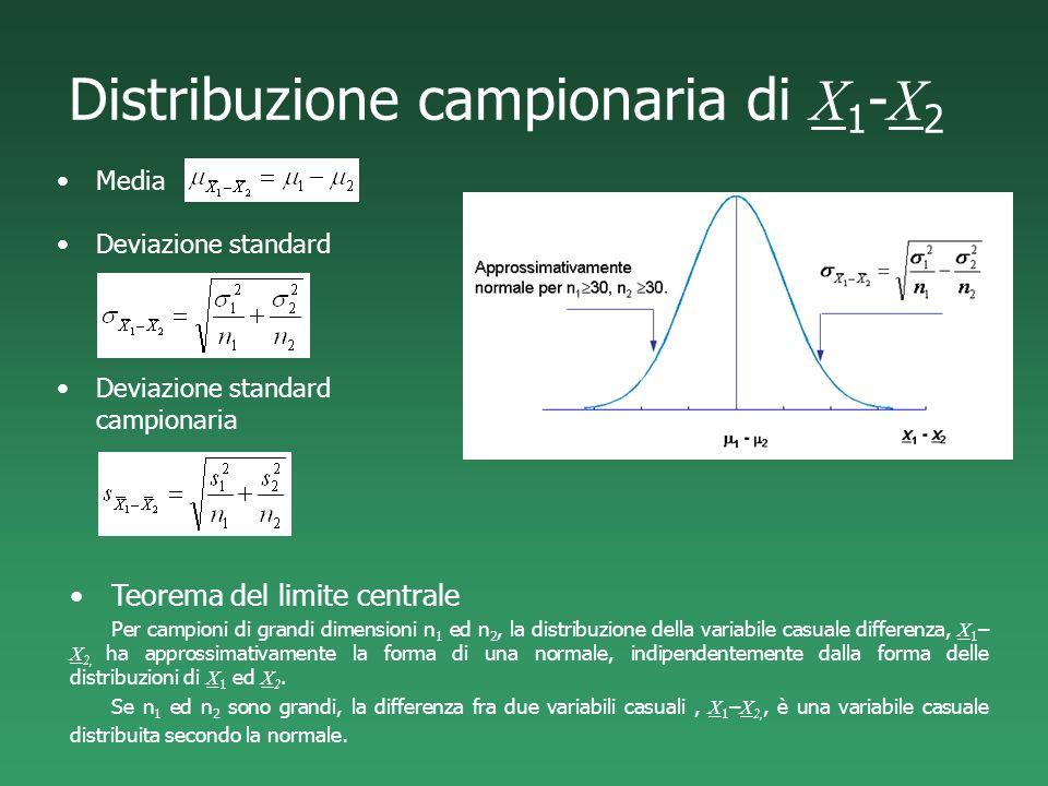 Distribuzione campionaria di X 1 - X 2 Media Teorema del limite centrale Per campioni di grandi dimensioni n 1 ed n 2, la distribuzione della variabil