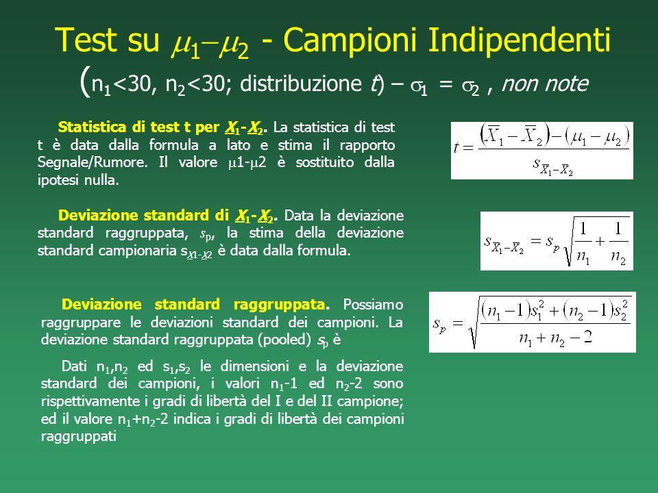 Test su 1 2 - Campioni Indipendenti ( n 1 <30, n 2 <30; distribuzione t) – 1 = 2, non note Deviazione standard raggruppata. Possiamo raggruppare le de