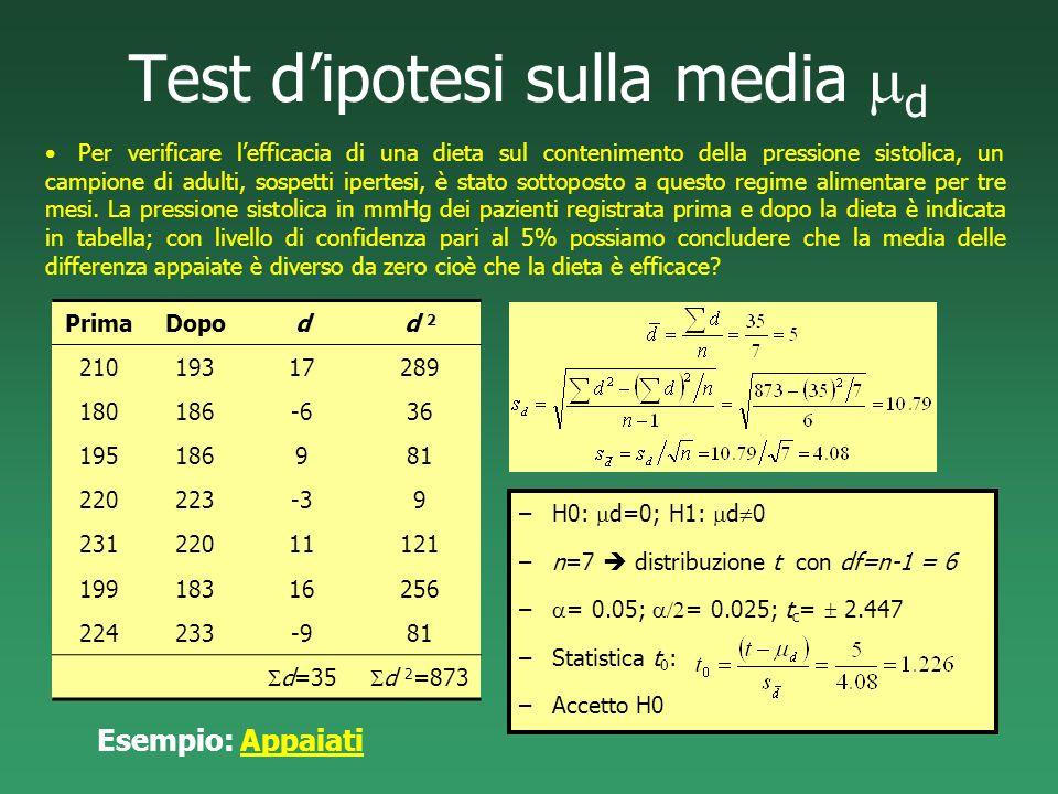 Test dipotesi sulla media d Per verificare lefficacia di una dieta sul contenimento della pressione sistolica, un campione di adulti, sospetti ipertes