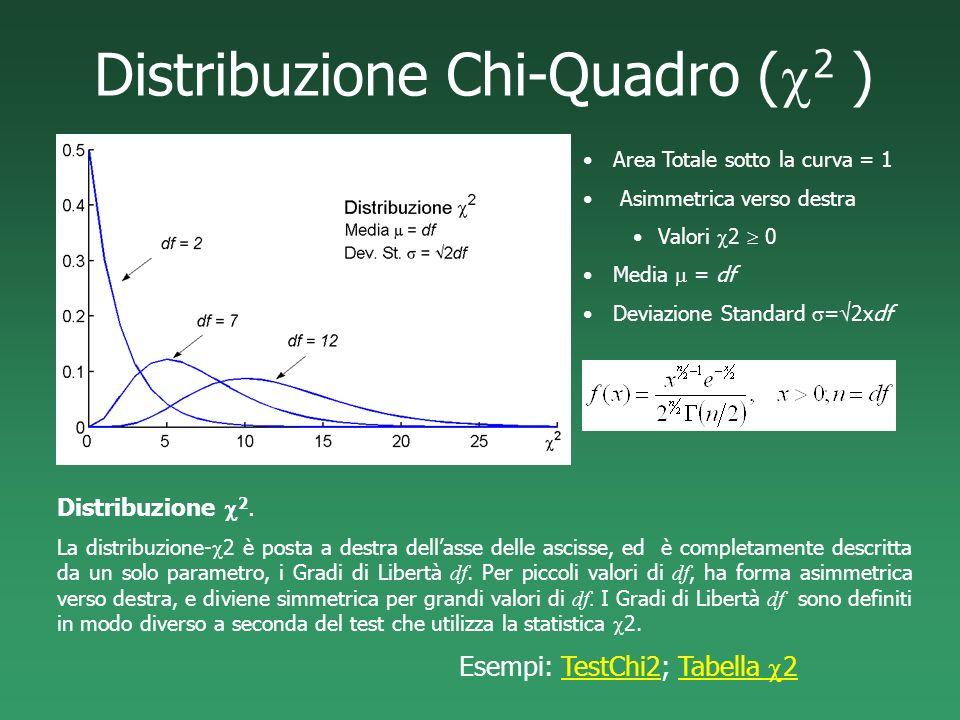 Distribuzione Chi-Quadro ( 2 ) Distribuzione 2. La distribuzione- 2 è posta a destra dellasse delle ascisse, ed è completamente descritta da un solo p