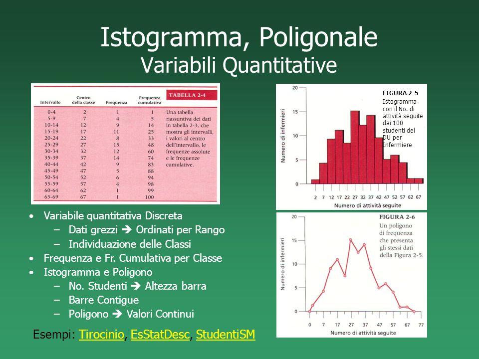 Istogramma, Poligonale Variabili Quantitative FIGURA 2-5 Istogramma con il No. di attività seguite dai 100 studenti del DU per Infermiere Variabile qu