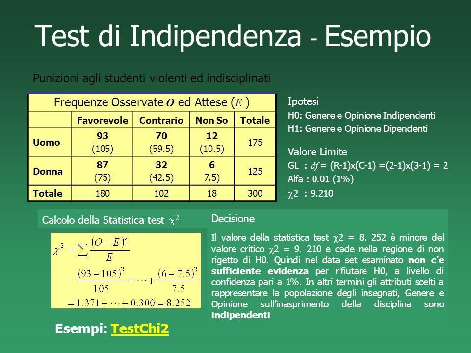Test di Indipendenza - Esempio Frequenze Osservate O ed Attese ( E ) FavorevoleContrarioNon SoTotale Uomo 93 (105) 70 (59.5) 12 (10.5) 175 Donna 87 (7