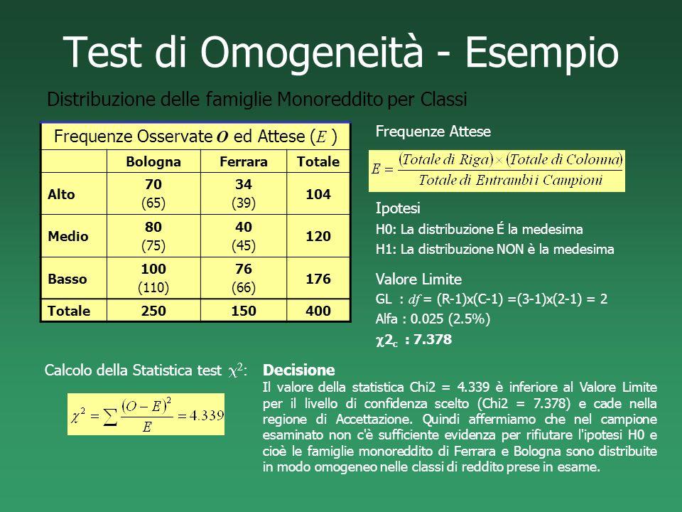 Test di Omogeneità - Esempio Frequenze Osservate O ed Attese ( E ) BolognaFerraraTotale Alto 70 (65) 34 (39) 104 Medio 80 (75) 40 (45) 120 Basso 100 (