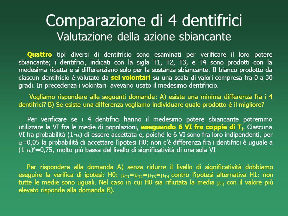 Comparazione di 4 dentifrici Valutazione della azione sbiancante Quattro tipi diversi di dentifricio sono esaminati per verificare il loro potere sbia