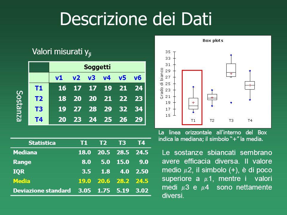 Descrizione dei Dati Soggetti v1v2v3v4v5v6 T11617 192124 T21820 212223 T3192728293234 T4202324252629 StatisticaT1T2T3T4 Mediana18.020.528.524.5 Range8