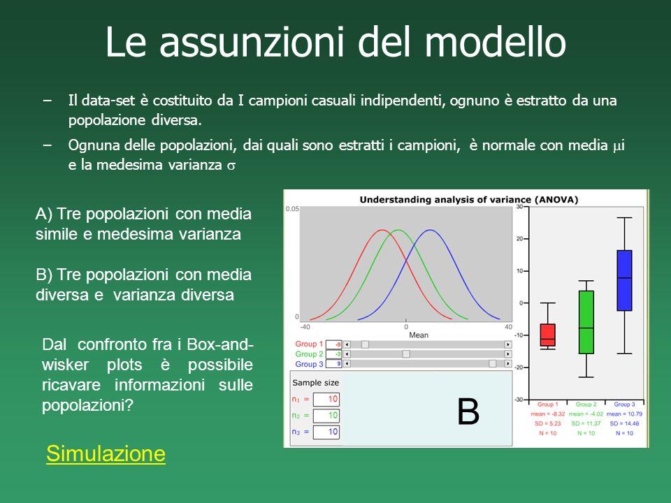 Le assunzioni del modello –Il data-set è costituito da I campioni casuali indipendenti, ognuno è estratto da una popolazione diversa. –Ognuna delle po
