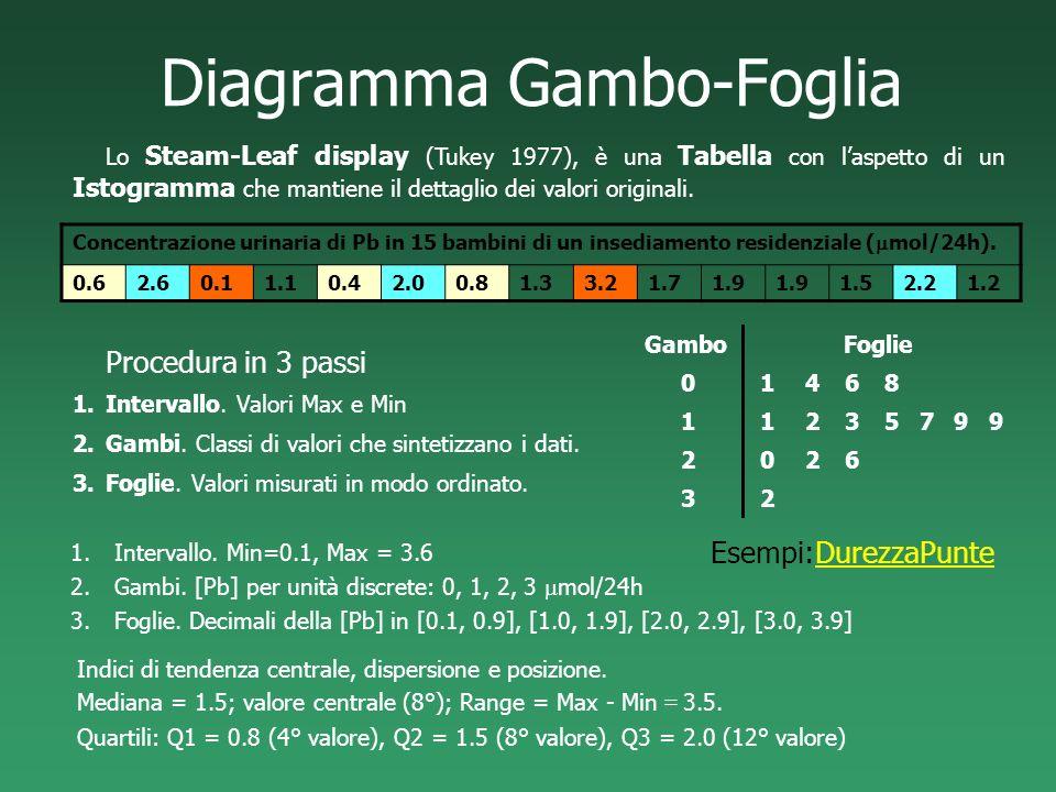 Diagramma Gambo-Foglia Concentrazione urinaria di Pb in 15 bambini di un insediamento residenziale ( mol/24h). 0.62.60.11.10.42.00.81.33.21.71.9 1.52.