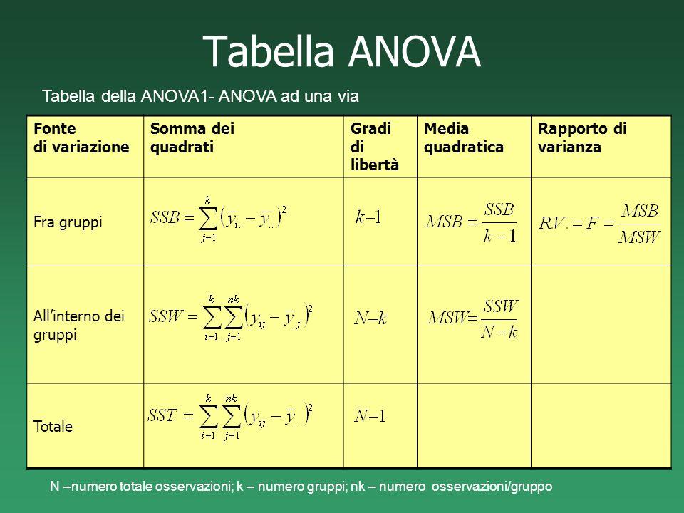 Tabella ANOVA Tabella della ANOVA1- ANOVA ad una via N –numero totale osservazioni; k – numero gruppi; nk – numero osservazioni/gruppo Fonte di variaz