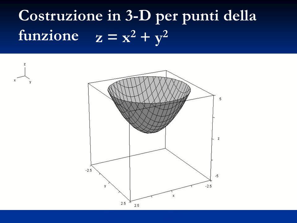 Costruzione in 3-D per punti della funzione z = x 2 + y 2