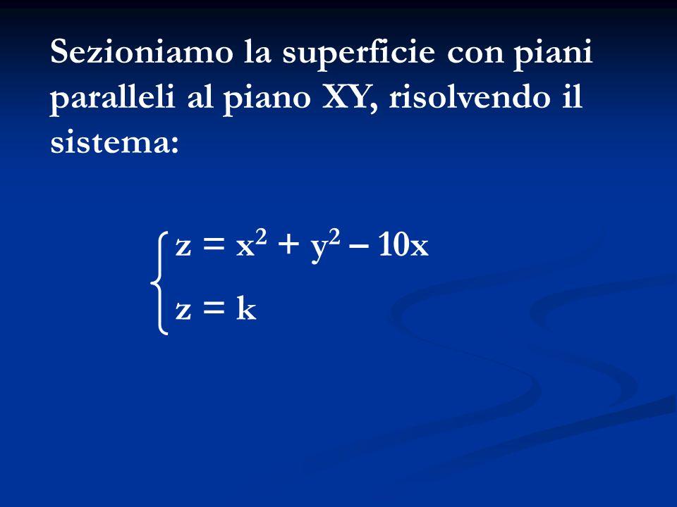 Sezioniamo la superficie con piani paralleli al piano XY, risolvendo il sistema: z = x 2 + y 2 – 10x z = k