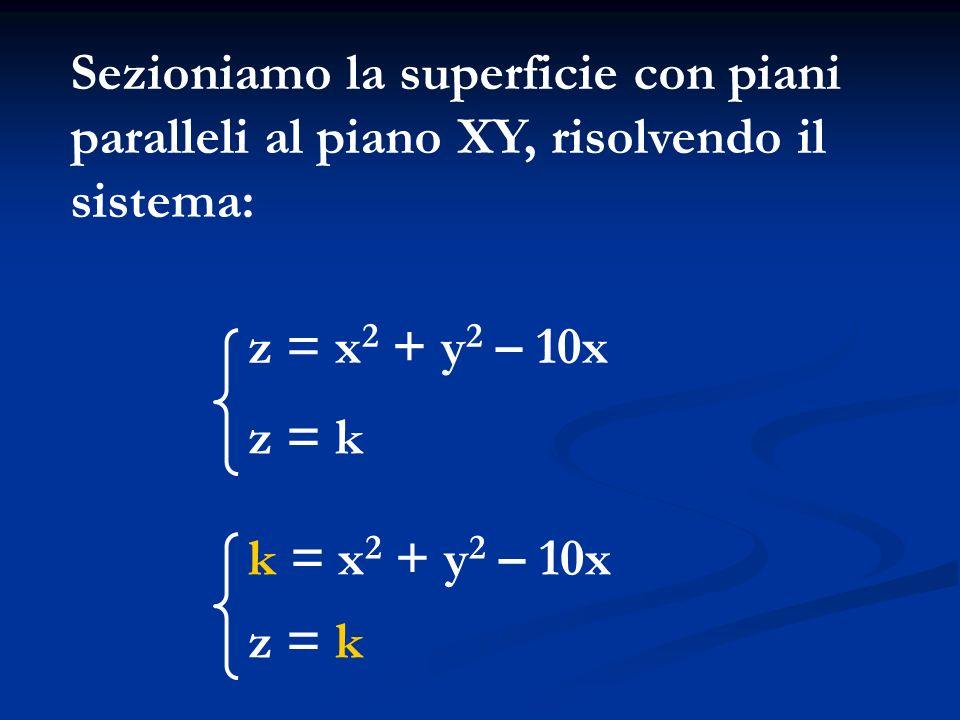 Sezioniamo la superficie con piani paralleli al piano XY, risolvendo il sistema: k = x 2 + y 2 – 10x z = k z = x 2 + y 2 – 10x