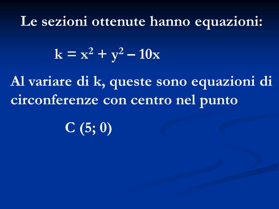 Le sezioni ottenute hanno equazioni: k = x 2 + y 2 – 10x Al variare di k, queste sono equazioni di circonferenze con centro nel punto C (5; 0)