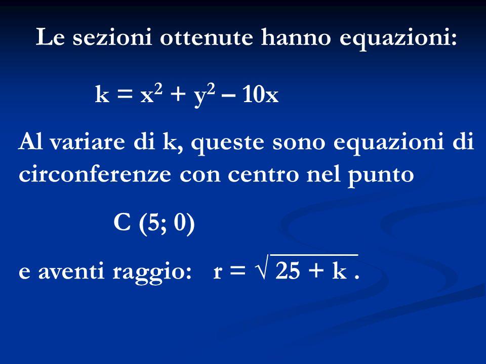 Le sezioni ottenute hanno equazioni: k = x 2 + y 2 – 10x Al variare di k, queste sono equazioni di circonferenze con centro nel punto C (5; 0) e avent