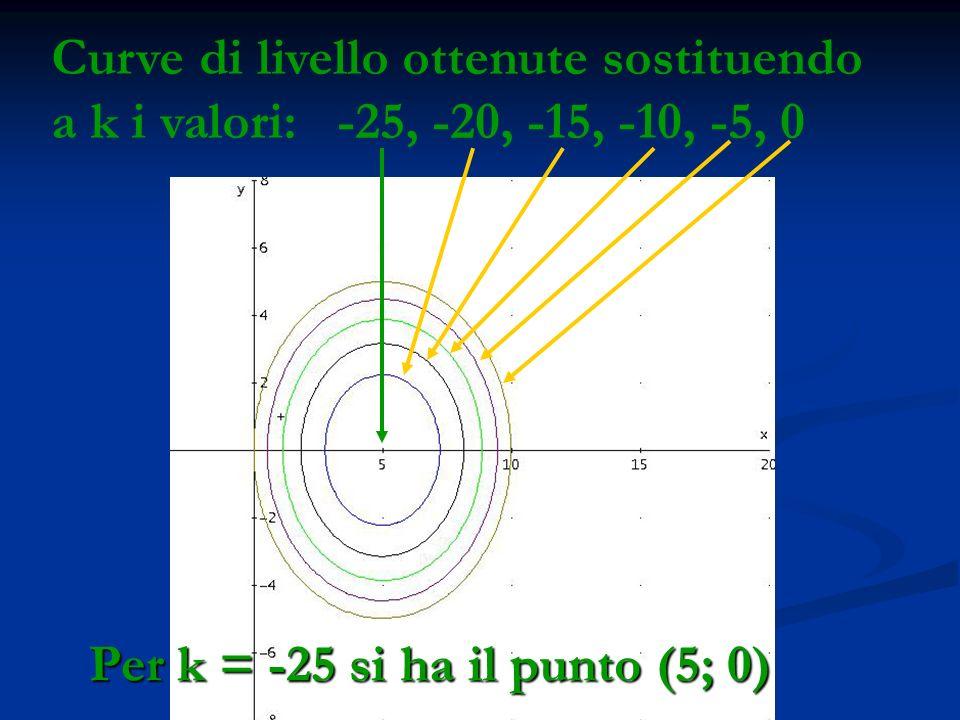 Per k = -25 si ha il punto (5; 0)