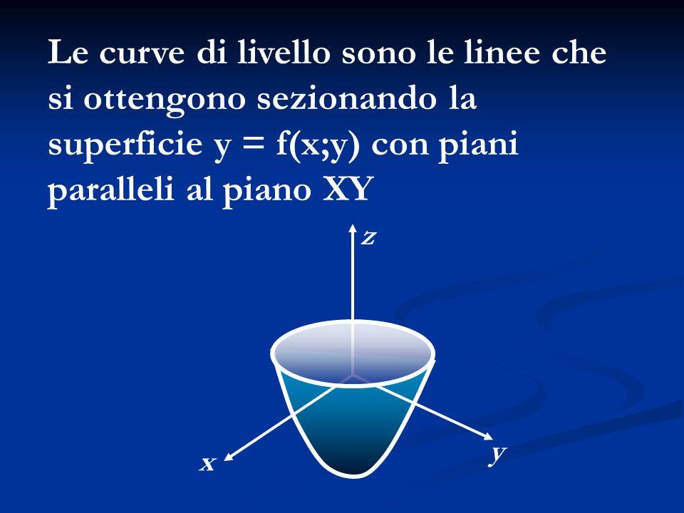 x z y Le curve di livello sono le linee che si ottengono sezionando la superficie y = f(x;y) con piani paralleli al piano XY