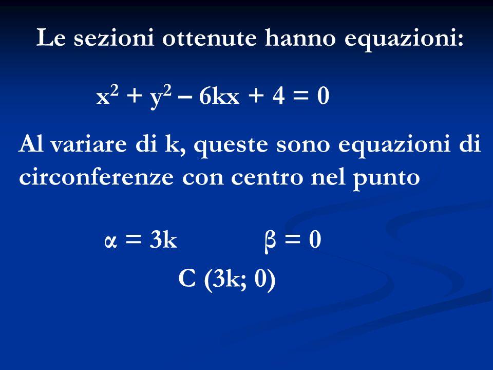 Le sezioni ottenute hanno equazioni: x 2 + y 2 – 6kx + 4 = 0 Al variare di k, queste sono equazioni di circonferenze con centro nel punto α = 3kβ = 0