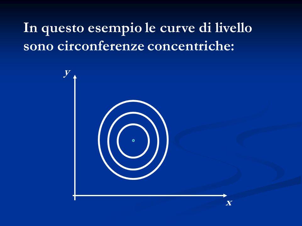 x y In questo esempio le curve di livello sono circonferenze concentriche:
