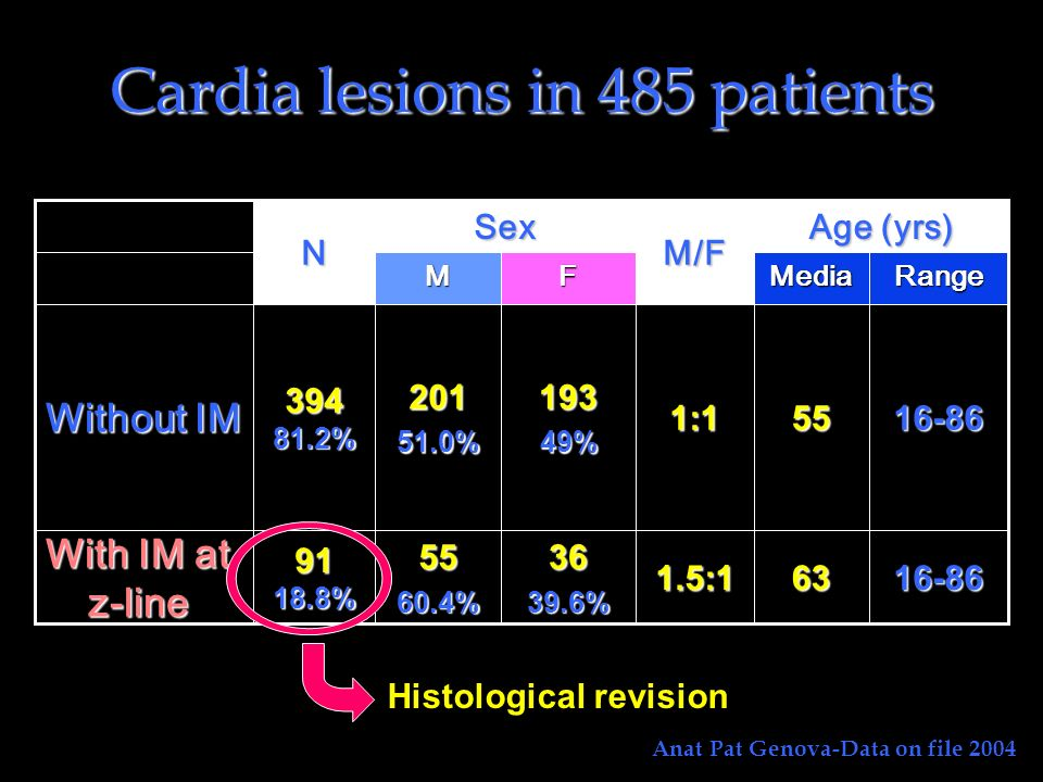Cardia lesions in 485 patients 1.5:1 1:1M/F Age (yrs) SexN16-86633639.6%5560.4%9118.8% With IM at z-line 16-865519349%20151.0%39481.2% Without IM Rang