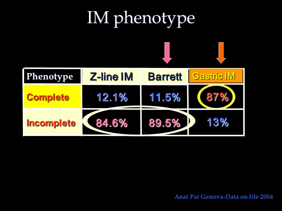 IM phenotype Anat Pat Genova-Data on file 2004 89.5%84.6%Incomplete 11.5%12.1%CompleteBarrett Z-line IM Phenotype 87% 13% Gastric IM