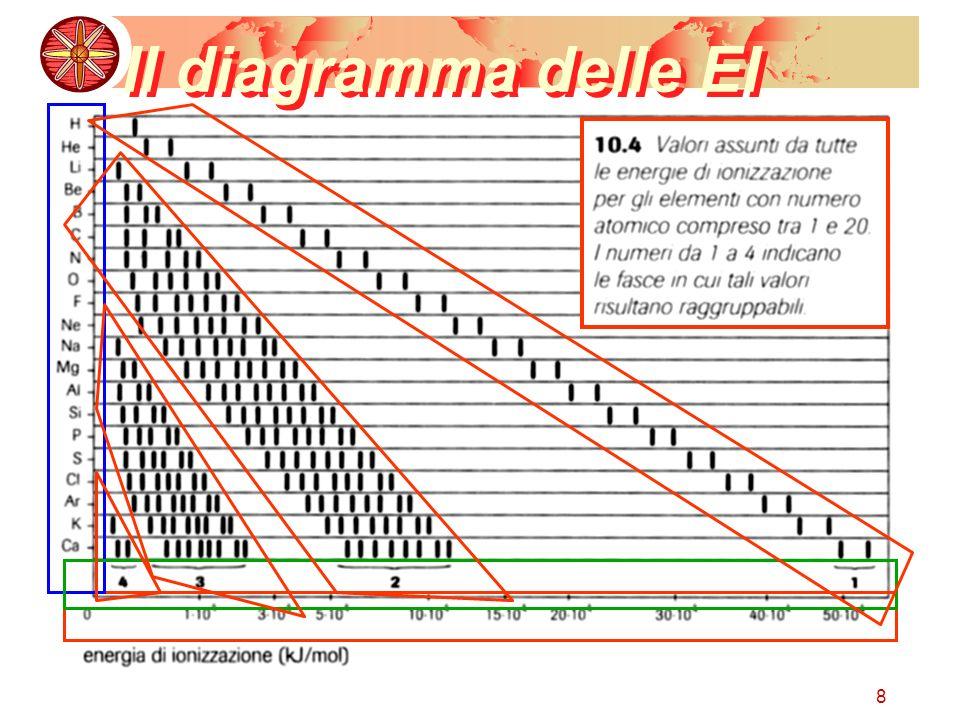 29 Un trucco grafico Per ricavare la sequenza degli orbitali senza ricordarla a memoria si può utilizzare lo schema seguente