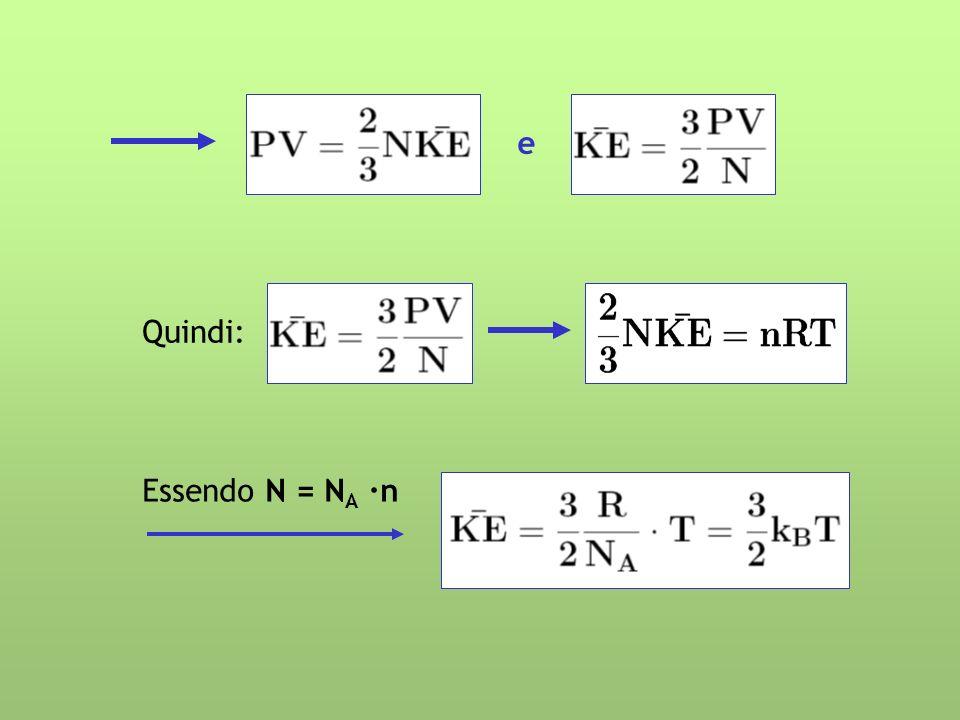 IL TEOREMA DI EQUIPARTIZIONE DELLENERGIA Ciascun grado di libertà di un gas contribuisce per una quantità di energia pari a ½ k B T allenergia interna totale Un grado di libertà (g.d.l.)è un moto indipendente che può contribuire allenergia totale Una molecola biatomica come lO 2 ha in teoria 7 g.d.l.: -3 associati alle traslazioni lungo x, y, z -3 associati alle rotazioni intorno agli assi x, y, z -1 associati alle vibrazioni della molecola lungo lasse 0-0 In realtà rimangono solo 5 g.d.l.