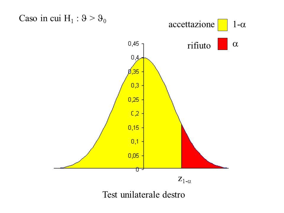 z 1- 1- accettazione rifiuto Caso in cui H 1 : > Test unilaterale destro