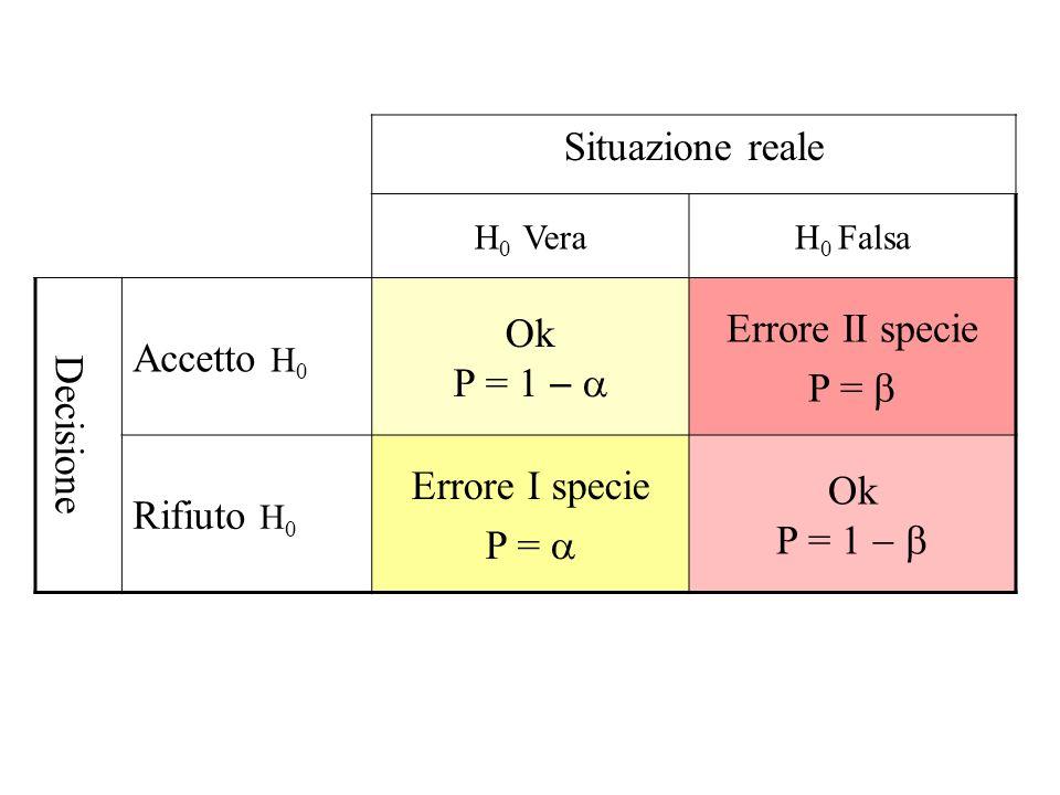 Situazione reale H 0 VeraH 0 Falsa Decisione Accetto H 0 Ok P = 1 Errore II specie P = Rifiuto H 0 Errore I specie P = Ok P = 1