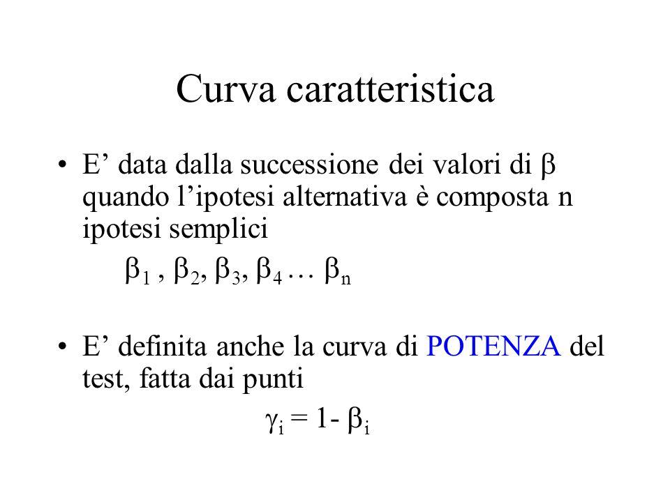 Curva caratteristica E data dalla successione dei valori di quando lipotesi alternativa è composta n ipotesi semplici 1, 2, 3, 4 … n E definita anche la curva di POTENZA del test, fatta dai punti i = 1- i