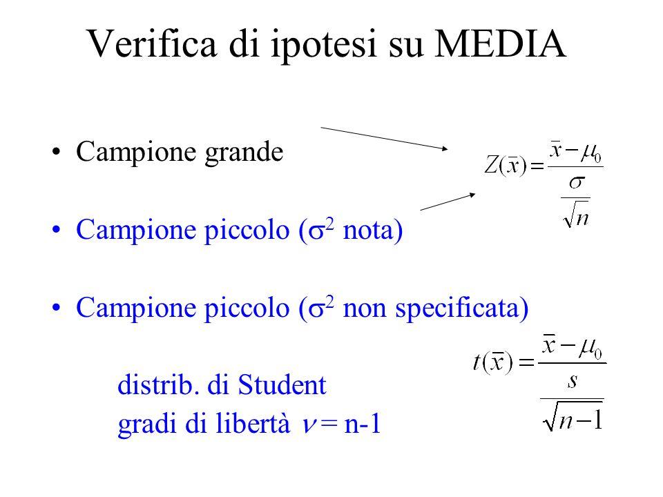 Verifica di ipotesi su MEDIA Campione grande Campione piccolo ( nota) Campione piccolo ( non specificata) distrib.