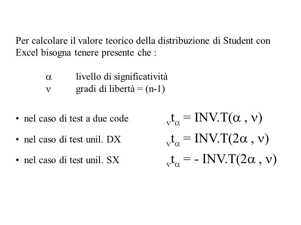 Per calcolare il valore teorico della distribuzione di Student con Excel bisogna tenere presente che : livello di significatività gradi di libertà = (n-1) nel caso di test a due code t = INV.T(, ) nel caso di test unil.