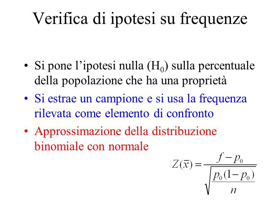 Verifica di ipotesi su frequenze Si pone lipotesi nulla (H 0 ) sulla percentuale della popolazione che ha una proprietà Si estrae un campione e si usa la frequenza rilevata come elemento di confronto Approssimazione della distribuzione binomiale con normale