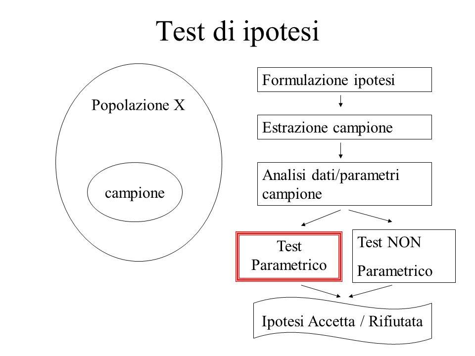 Test di ipotesi Popolazione X Formulazione ipotesi Estrazione campione campione Analisi dati/parametri campione Test Parametrico Test NON Parametrico Ipotesi Accetta / Rifiutata
