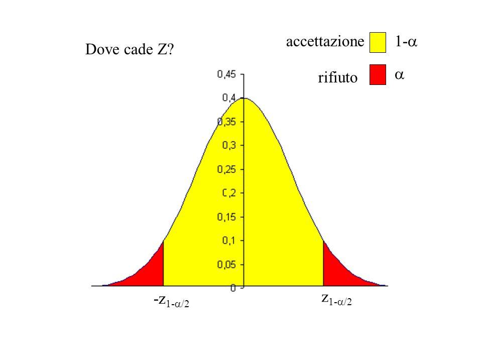 z 1- /2 -z 1- /2 1- accettazione rifiuto Dove cade Z?