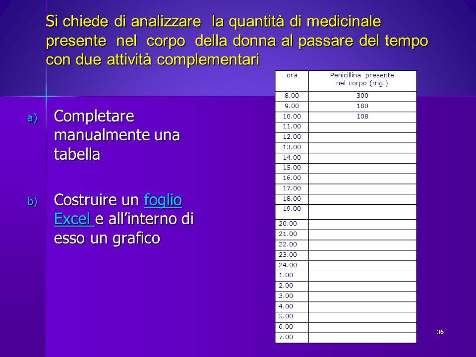 Si chiede di analizzare la quantità di medicinale presente nel corpo della donna al passare del tempo con due attività complementari a) Completare man