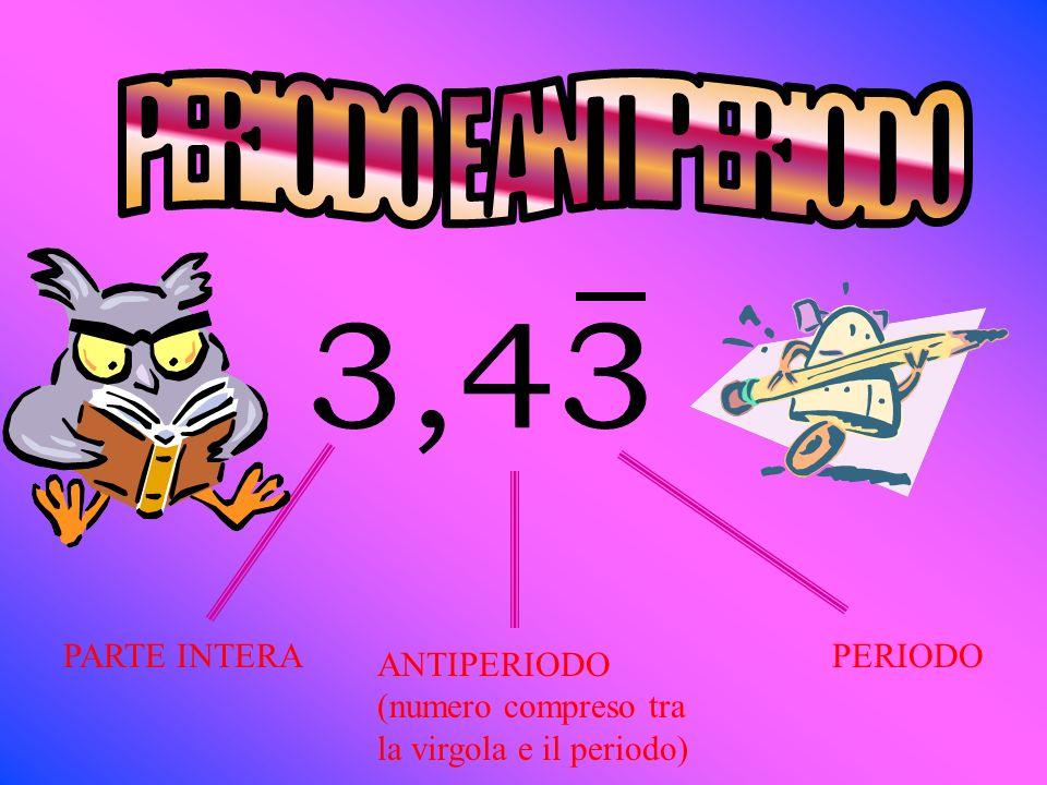 ANTIPERIODO (numero compreso tra la virgola e il periodo) PERIODOPARTE INTERA Periodo e antiperiodo
