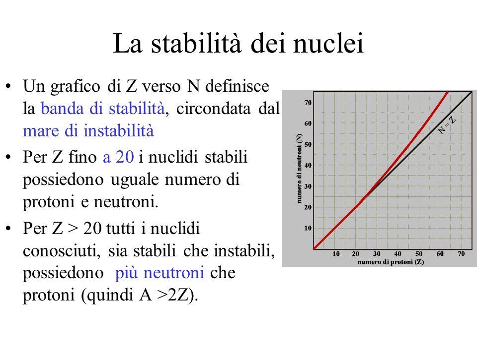 La stabilità dei nuclei Un grafico di Z verso N definisce la banda di stabilità, circondata dal mare di instabilità Per Z fino a 20 i nuclidi stabili