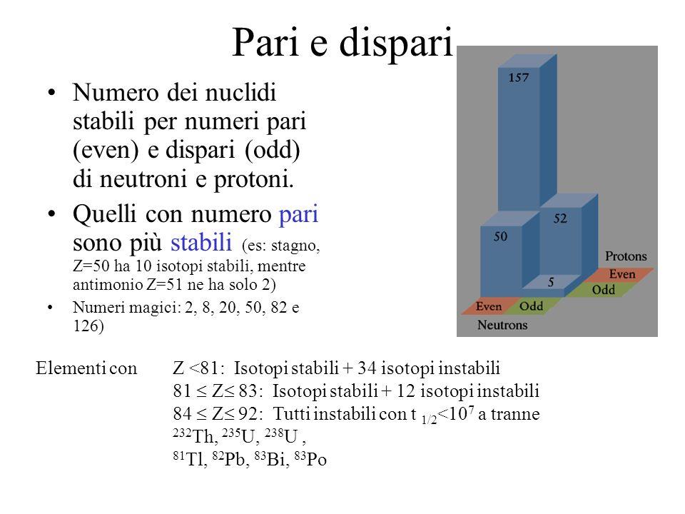 Pari e dispari Numero dei nuclidi stabili per numeri pari (even) e dispari (odd) di neutroni e protoni. Quelli con numero pari sono più stabili (es: s