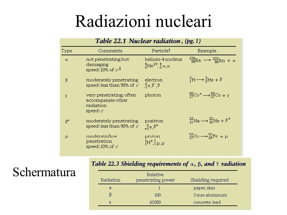 Radiazioni nucleari Schermatura