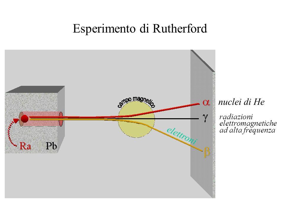 radiazioni elettromagnetiche ad alta frequenza nuclei di He elettroni Esperimento di Rutherford