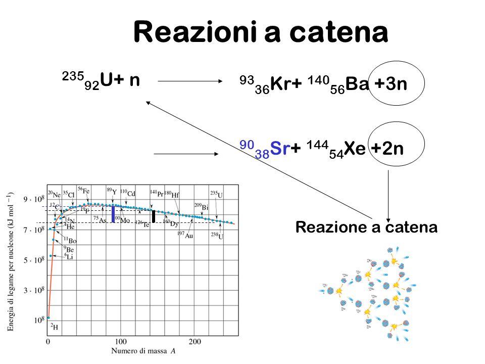 Reazioni a catena 235 92 U+ n 93 36 Kr+ 140 56 Ba +3n 90 38 Sr+ 144 54 Xe +2n Reazione a catena
