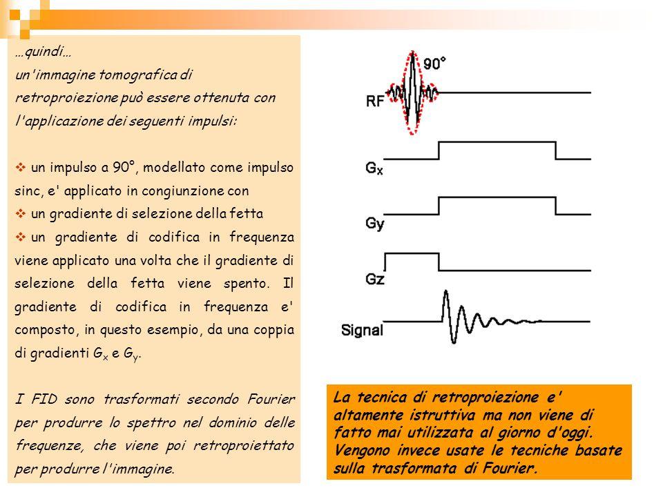…quindi… un'immagine tomografica di retroproiezione può essere ottenuta con l'applicazione dei seguenti impulsi: un impulso a 90°, modellato come impu