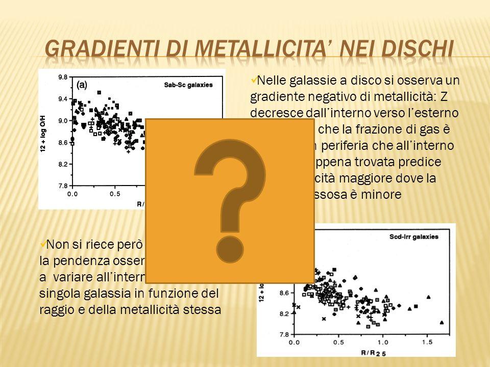 Nelle galassie a disco si osserva un gradiente negativo di metallicità: Z decresce dallinterno verso lesterno Sappiamo che la frazione di gas è maggio