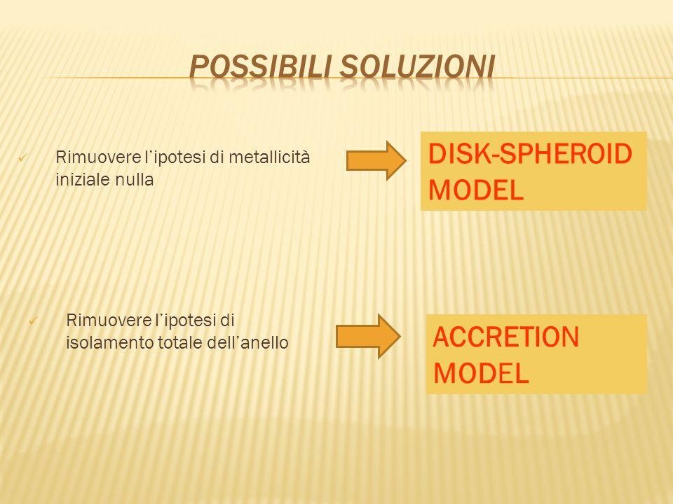 Rimuovere lipotesi di metallicità iniziale nulla DISK-SPHEROID MODEL ACCRETION MODEL Rimuovere lipotesi di isolamento totale dellanello