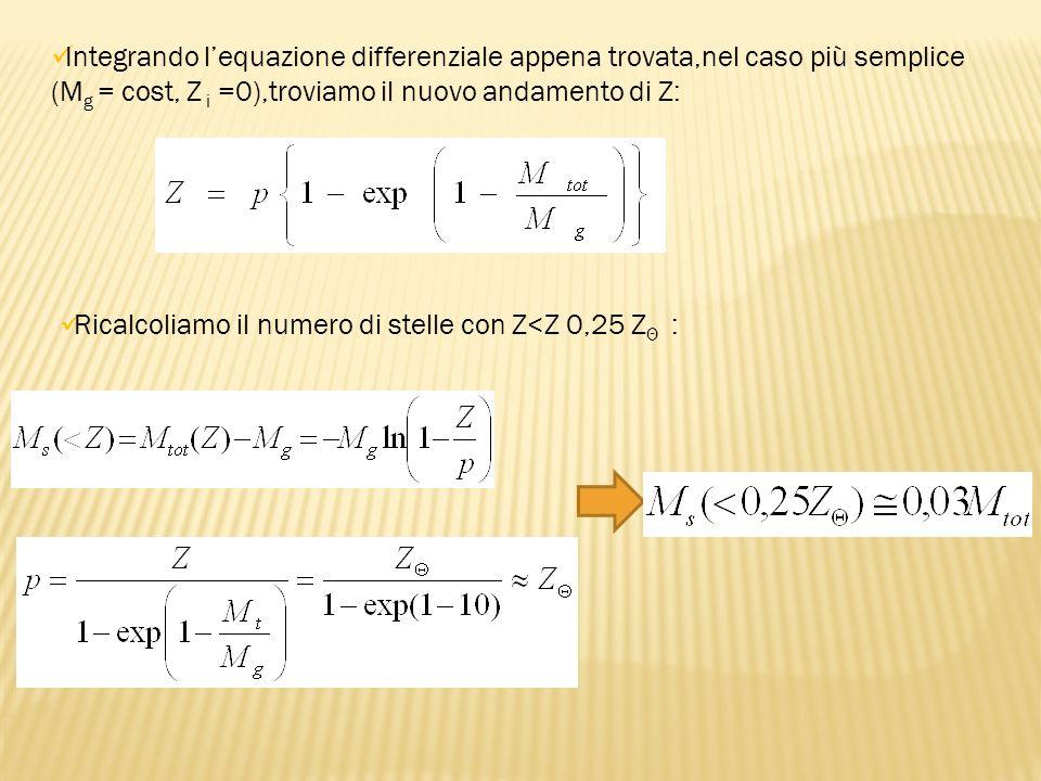Integrando lequazione differenziale appena trovata,nel caso più semplice (M g = cost, Z i =0),troviamo il nuovo andamento di Z: Ricalcoliamo il numero