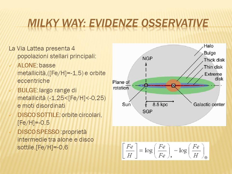 La Via Lattea presenta 4 popolazioni stellari principali: ALONE: basse metallicità,([Fe/H]=-1,5) e orbite eccentriche BULGE: largo range di metallicit