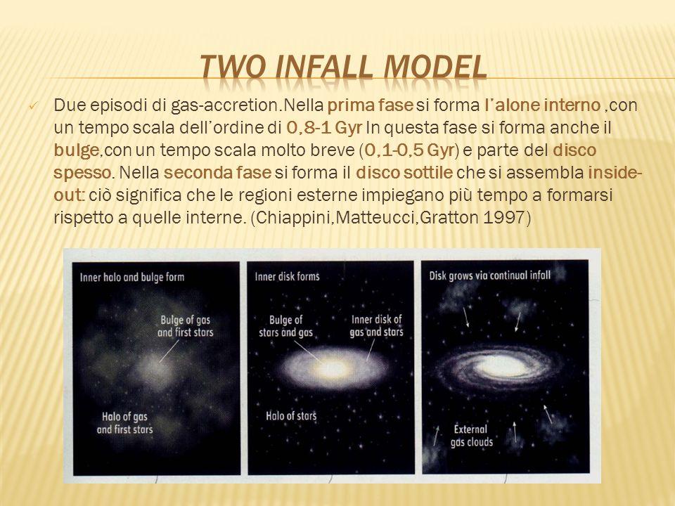 Due episodi di gas-accretion.Nella prima fase si forma lalone interno,con un tempo scala dellordine di 0,8-1 Gyr In questa fase si forma anche il bulg
