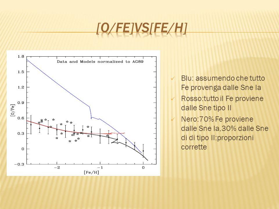 Blu: assumendo che tutto Fe provenga dalle Sne Ia Rosso:tutto il Fe proviene dalle Sne tipo II Nero:70% Fe proviene dalle Sne Ia,30% dalle Sne di di t