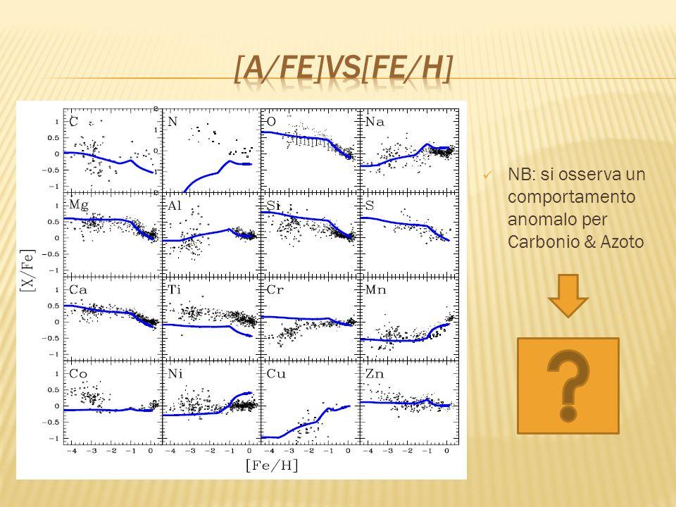 NB: si osserva un comportamento anomalo per Carbonio & Azoto