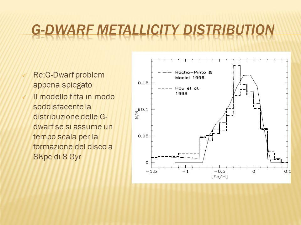 Re:G-Dwarf problem appena spiegato Il modello fitta in modo soddisfacente la distribuzione delle G- dwarf se si assume un tempo scala per la formazion